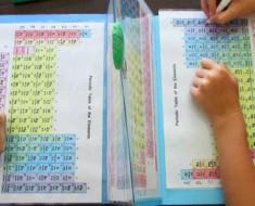 tabla periodica - portada